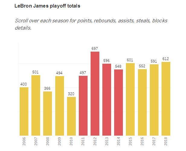 数读詹姆斯的季后赛 单赛季得分有望超乔丹