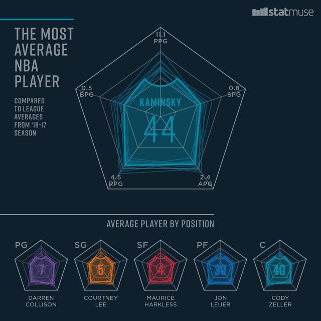 """卡明斯基成为NBA上赛季的""""平均先生"""""""