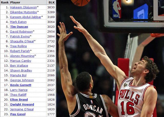 NBA新闻