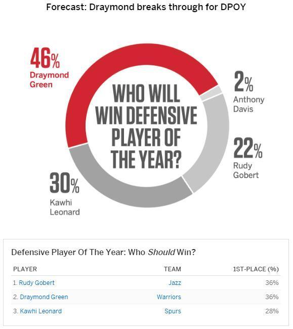 ESPN专家预测:威少MVP德安东尼最佳教练