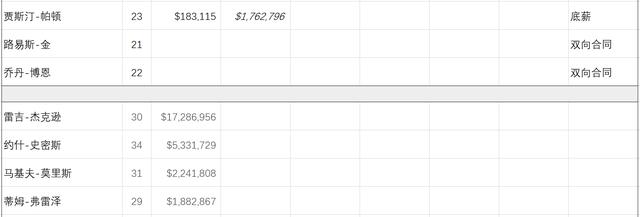 各队薪资情况及选秀资产盘点——底特律活塞