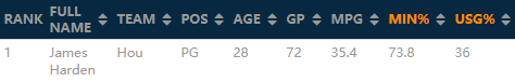 NBA大数据:哈登和威少的使用率
