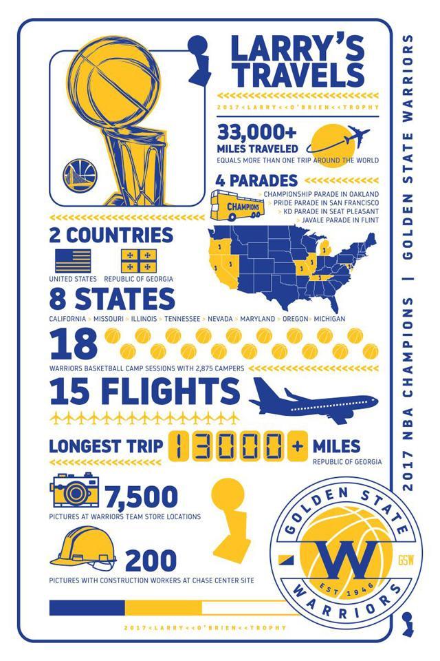 勇士冠军奖杯今夏忙碌之旅:飞跃两国八州