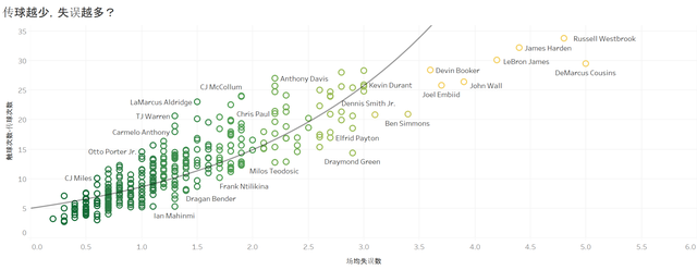 传球次数与失误数——妙用高阶数据玩转范特西