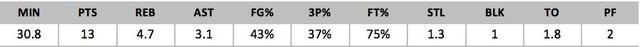 2018年NBA选秀球员之雅各布-埃文斯