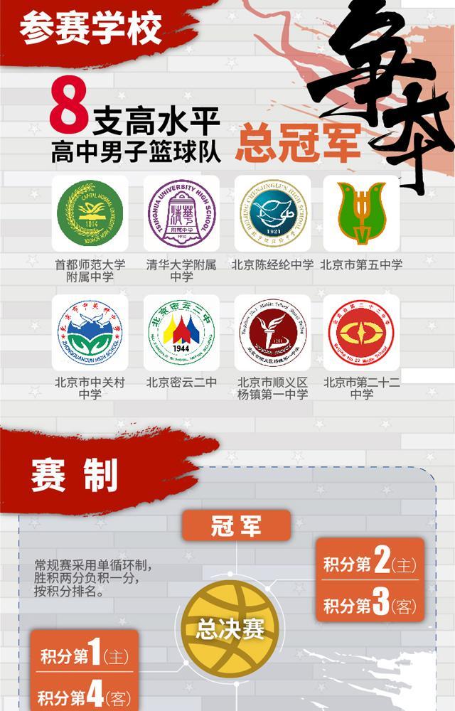 不负于心!2018 Jr.NBA校园篮球联赛@北京高中组正式揭幕