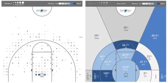 2019年NBA选秀次轮第51顺位:特雷蒙-沃特斯