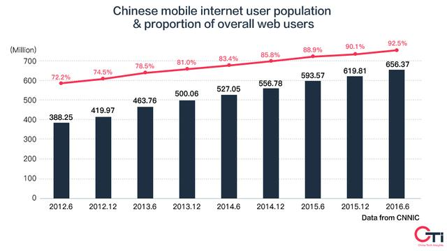 The Pulse of Live Streaming in China
