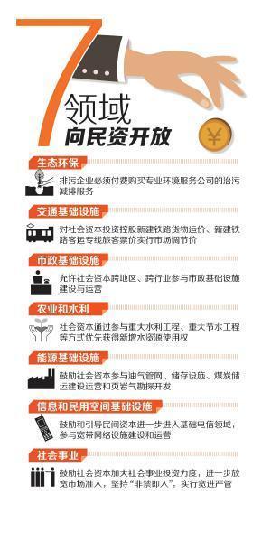 """四川鼓励民间投资""""新10条""""出炉 开放7领域(图)"""