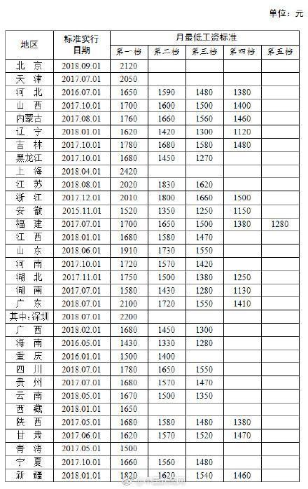 北京最低小时工资24元全国居首