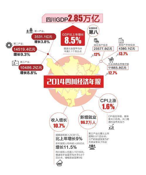 四川人均收入_2020年四川人均收入