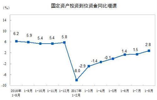 统计局:前8月全国固定资产投资增长7.8%