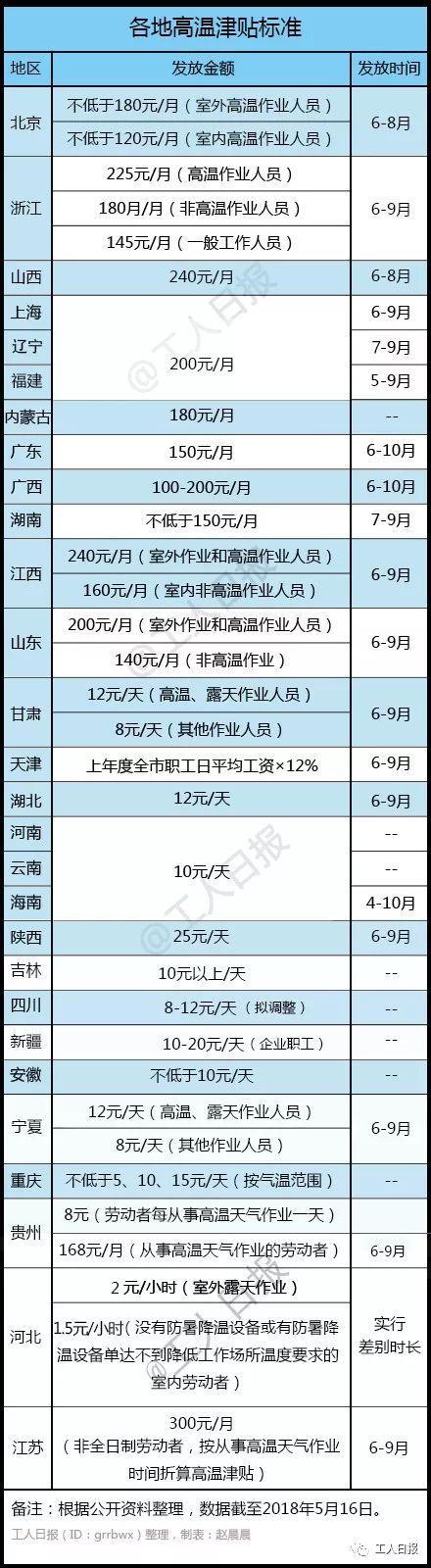 高温津贴下月起陆续发放:江苏天津等地上调金额