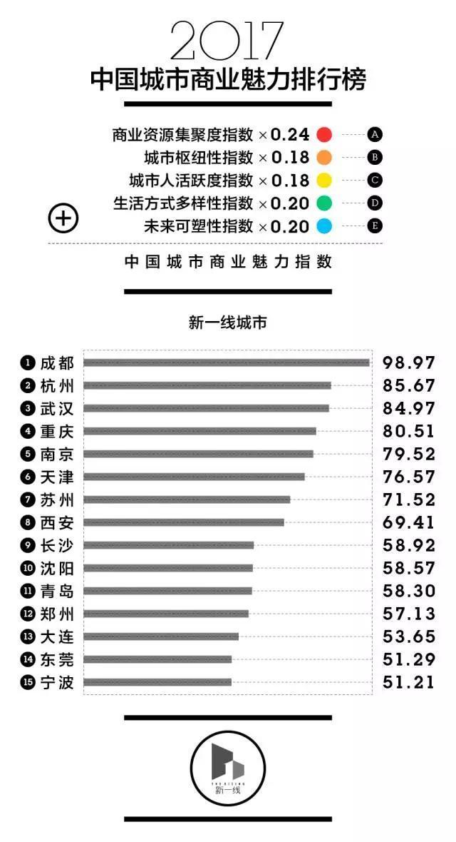 2017年中国城市分级名单出炉 成都居新一线城市榜首