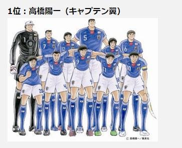 《足球小将》高桥阳一被评为画技最差的漫画家