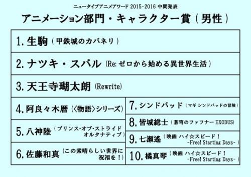 《Newtype》中期评选公布