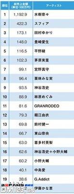 2011年度声优销售总量榜TOP20发表