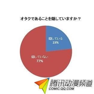 日本要完!调查显示四成网民恋人在二次元