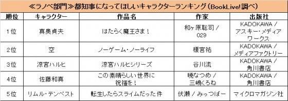 """日本网友票选""""最适合当东京一号人物的角色"""""""