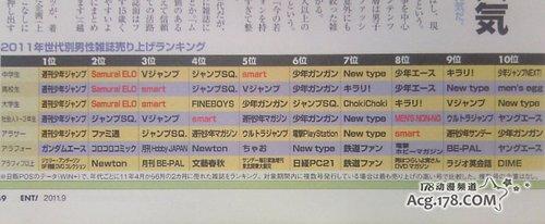 《周刊少年JUMP》2011杂志销量居首