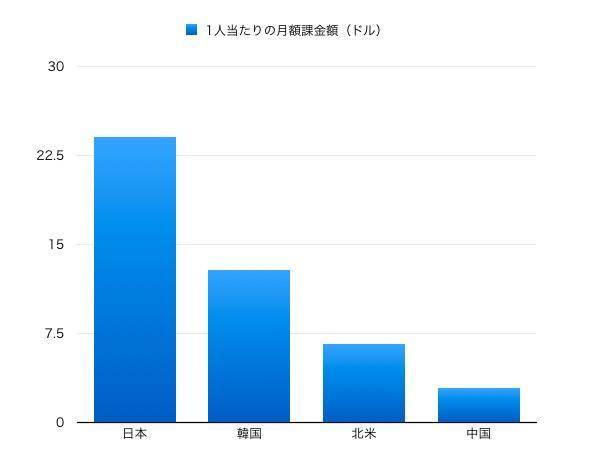 网友热议:全世界只有日本人最爱手游的理由