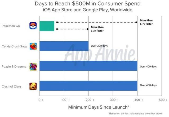 《精灵宝可GO》总收入破5亿美元 创史上最快记录