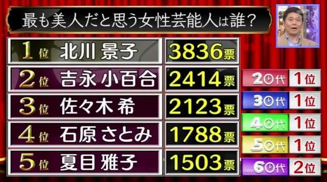 新垣结衣仅第六!5万岛民票选日本最美女星