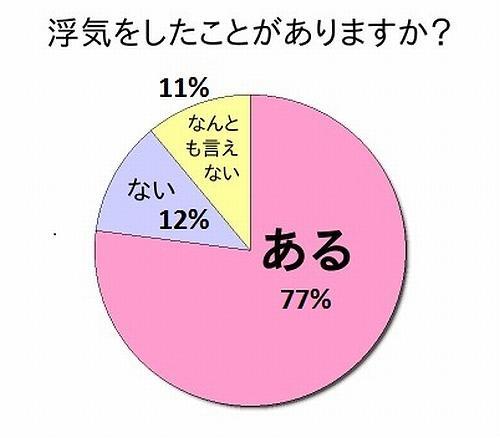 震惊!约有8成日本女性曾经有出轨经历