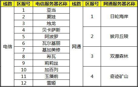 第六次人口普查_安苏服务器人口普查