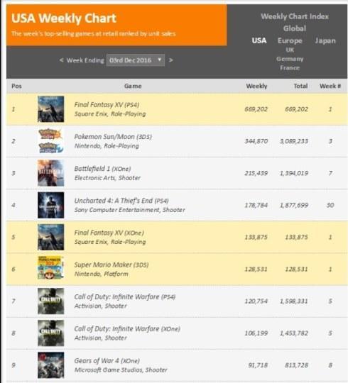 《最终幻想15》美国首周销量出炉 500万销量受质疑
