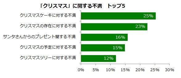 不少日本人对于圣诞节的存在感到不爽