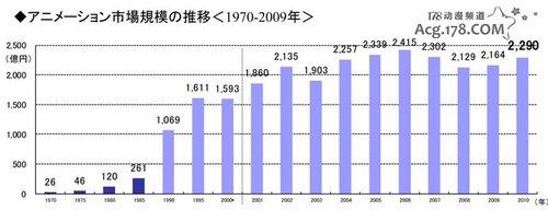 日本动画市场2年增长 剧场版火爆