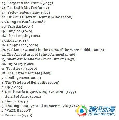 《时代周刊》25大最佳动画剧场排行
