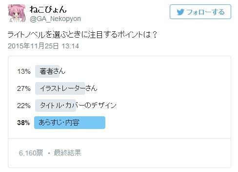 日媒调查:读者购买轻小说最看重的是?
