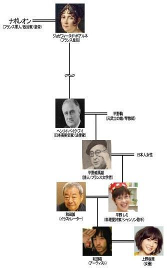 上野树里老公家谱竟可追溯到拿破仑