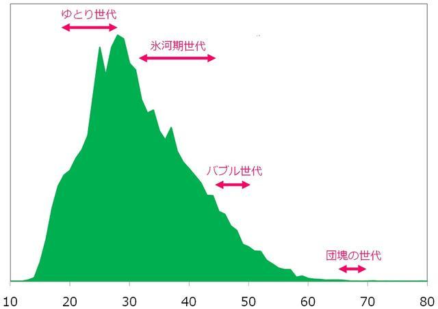 日媒调查:轻小说读者平均年龄31岁