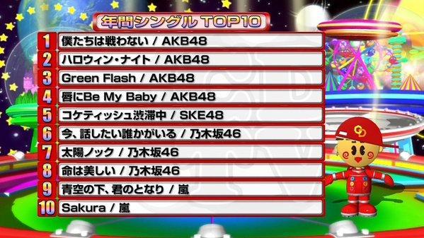 日本音乐要完!年度TOP10全部是偶像歌曲
