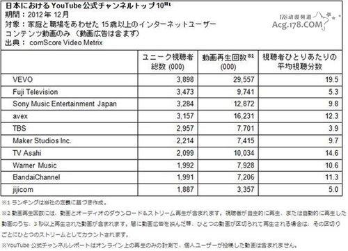 日本三大动画收看的网站数据情报