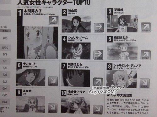 《那朵花》威武 Newtype女主角排行