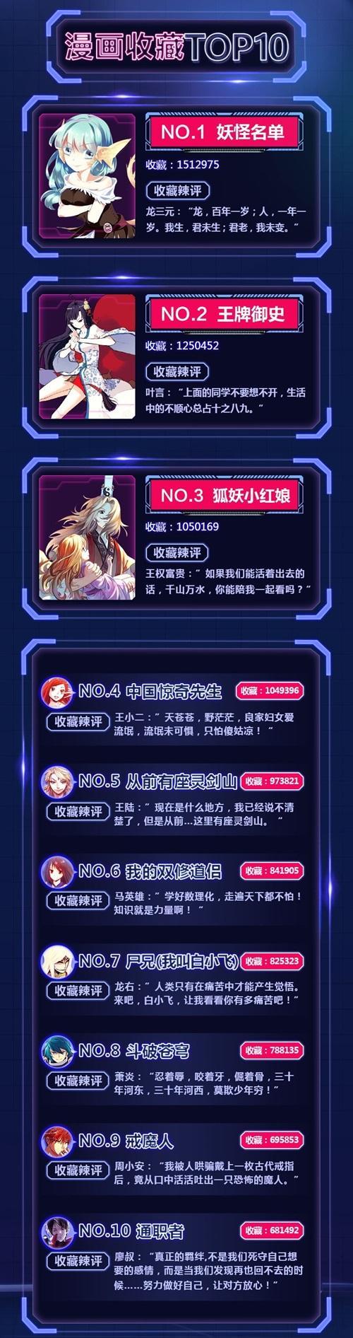一榜封神!腾讯动漫年中漫画排行榜出炉!