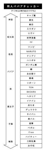 """日本网友绘图诠释""""腐女级别"""""""