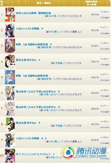 2011年日本轻小说销量排行榜出炉