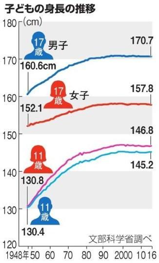 牛奶拯救民族神话破碎 日本小孩平均身高停止增长