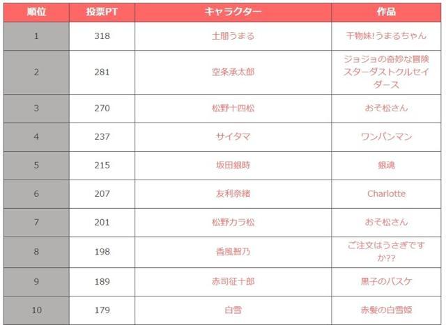 万人评选:2015最有魅力动画角色 TOP20