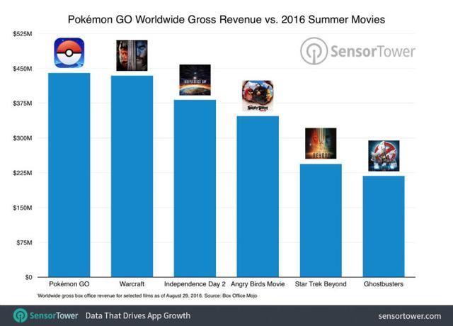 《精灵宝可梦GO》日赚百万总收入超4.4亿美元