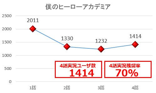 日本网站公布4月新番推特人气调查统计数据