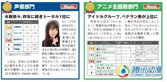 2011年动画音乐销售大赏排行发表