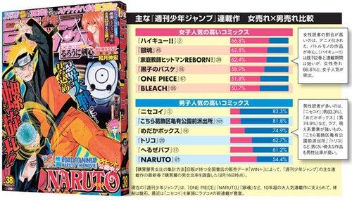 《周刊少年Jump》受女性欢迎的原因