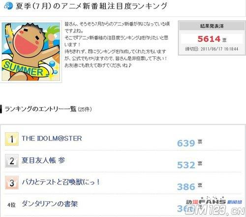 AnimeOne夏季新番投票榜结果出炉