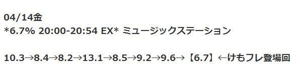 《獸娘動物園》組合在日本老牌音樂節目登場 創收視率新低